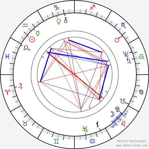 Ludwig Oechslin birth chart, Ludwig Oechslin astro natal horoscope, astrology