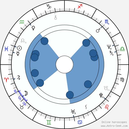 Marcia Dangerfield wikipedia, horoscope, astrology, instagram