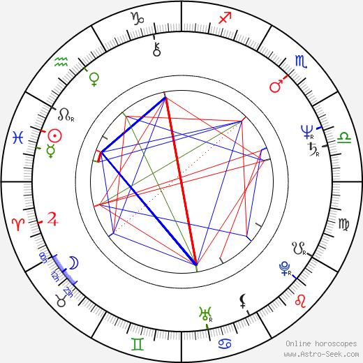 Marcia Dangerfield birth chart, Marcia Dangerfield astro natal horoscope, astrology