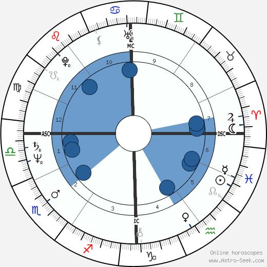 Maria Schneider wikipedia, horoscope, astrology, instagram