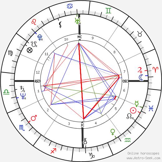 Maria Schneider день рождения гороскоп, Maria Schneider Натальная карта онлайн