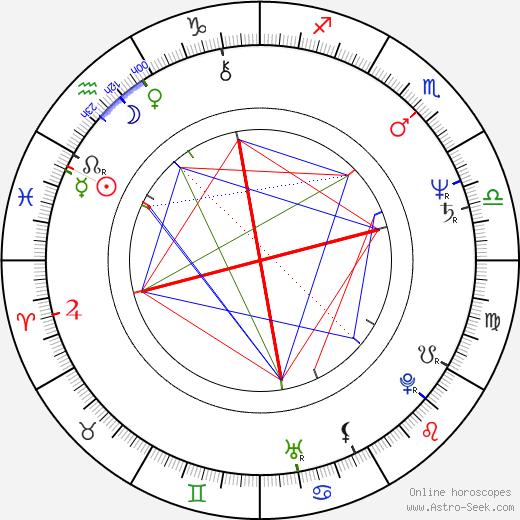 Marshall Herskovitz astro natal birth chart, Marshall Herskovitz horoscope, astrology