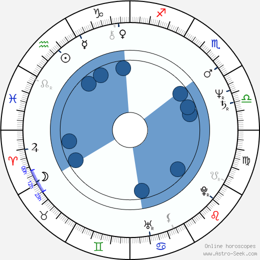 Melinda Renna wikipedia, horoscope, astrology, instagram