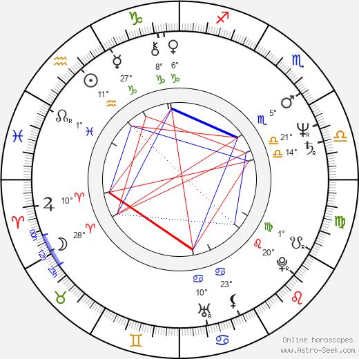 Melinda Renna birth chart, biography, wikipedia 2019, 2020