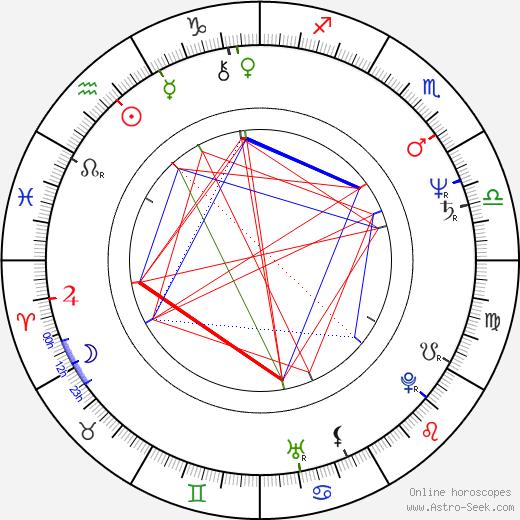 Melinda Renna astro natal birth chart, Melinda Renna horoscope, astrology
