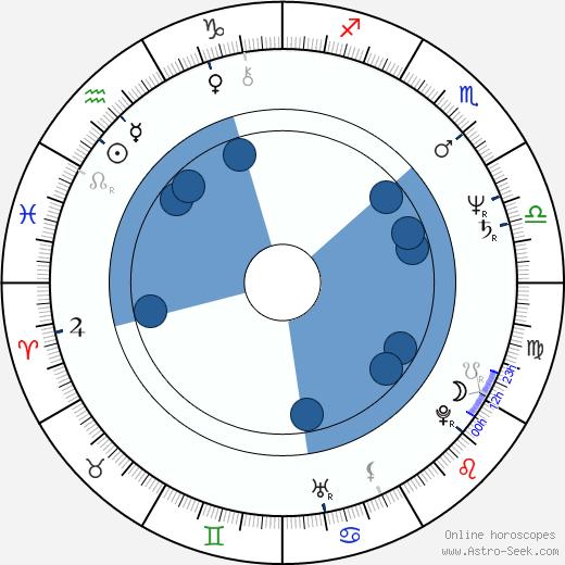 Philip Anglim wikipedia, horoscope, astrology, instagram