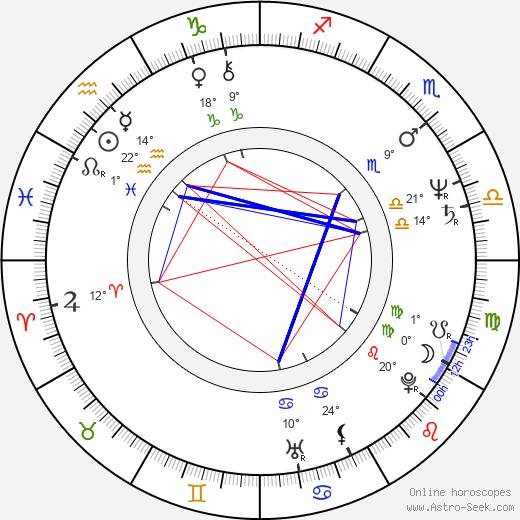 Philip Anglim birth chart, biography, wikipedia 2018, 2019