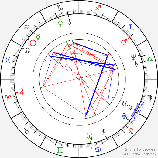 Philip Anglim astro natal birth chart, Philip Anglim horoscope, astrology