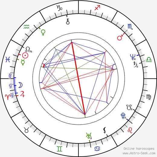 Prakash Jha tema natale, oroscopo, Prakash Jha oroscopi gratuiti, astrologia