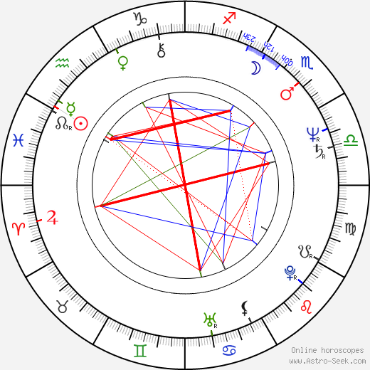 Randy Crawford birth chart, Randy Crawford astro natal horoscope, astrology
