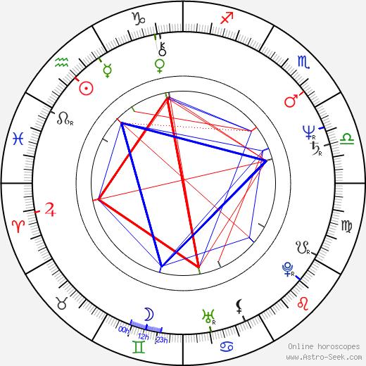 Raúl Perrone день рождения гороскоп, Raúl Perrone Натальная карта онлайн