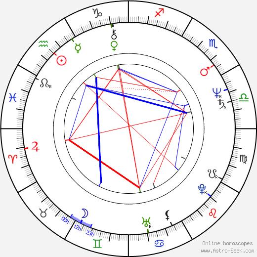 Richard Lineback astro natal birth chart, Richard Lineback horoscope, astrology