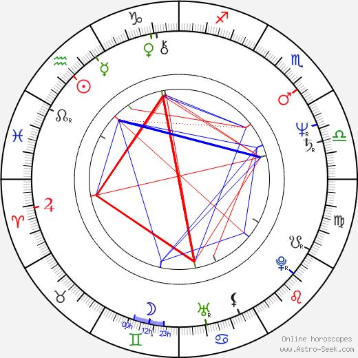 Rosanne Katon astro natal birth chart, Rosanne Katon horoscope, astrology