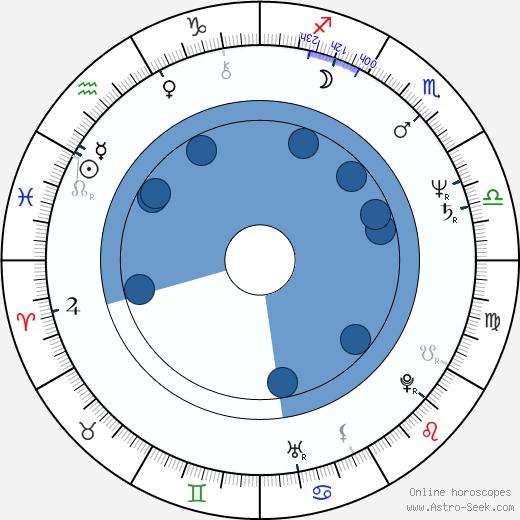 Ryû Murakami wikipedia, horoscope, astrology, instagram