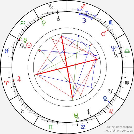 Ryû Murakami день рождения гороскоп, Ryû Murakami Натальная карта онлайн
