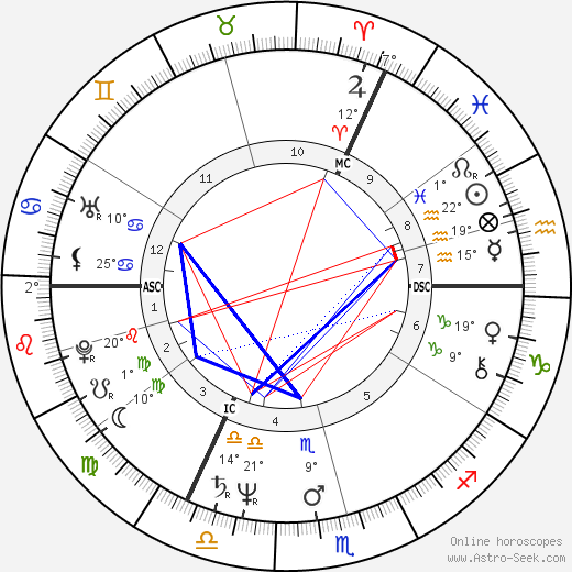 Simon MacCorkindale birth chart, biography, wikipedia 2018, 2019