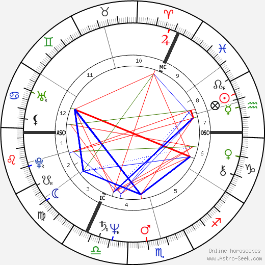 Simon MacCorkindale astro natal birth chart, Simon MacCorkindale horoscope, astrology