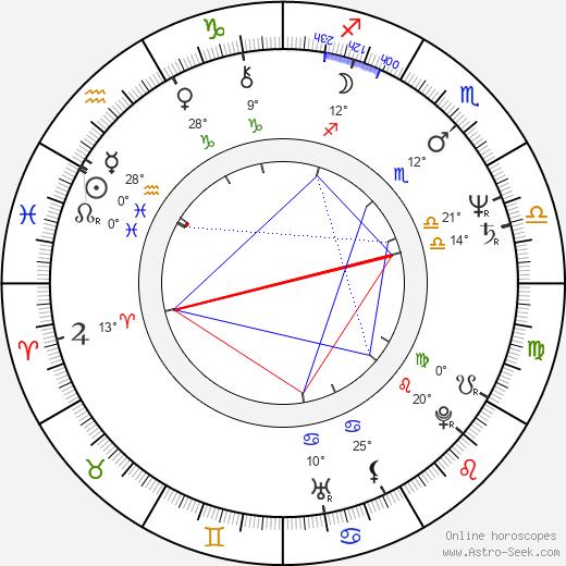 Steve James birth chart, biography, wikipedia 2020, 2021