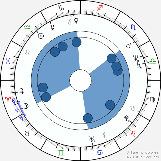 Stipe Božić wikipedia, horoscope, astrology, instagram