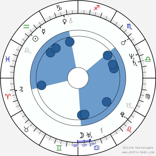 Tony Liu wikipedia, horoscope, astrology, instagram