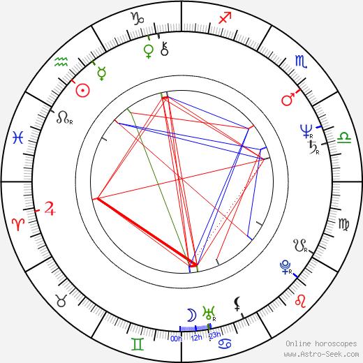 Tony Liu birth chart, Tony Liu astro natal horoscope, astrology