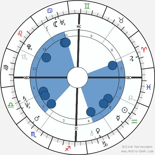 Vasco Rossi wikipedia, horoscope, astrology, instagram