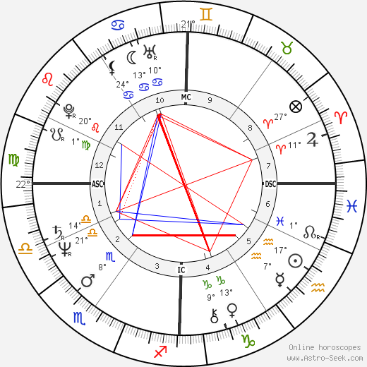 Vasco Rossi birth chart, biography, wikipedia 2020, 2021
