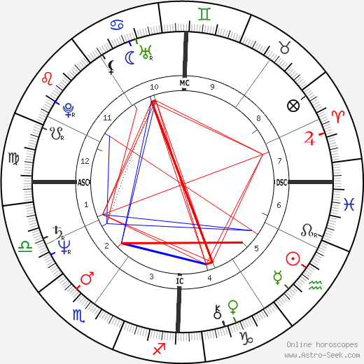 Vasco Rossi birth chart, Vasco Rossi astro natal horoscope, astrology