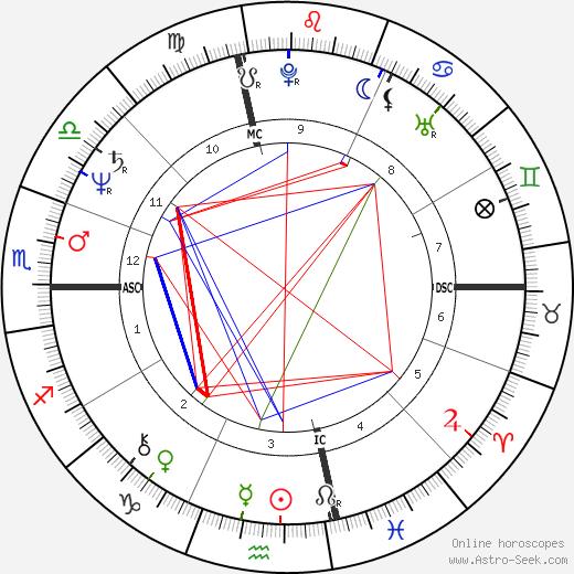 Vito Antuofermo tema natale, oroscopo, Vito Antuofermo oroscopi gratuiti, astrologia