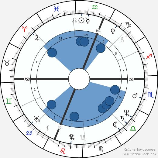 Will McEnaney wikipedia, horoscope, astrology, instagram