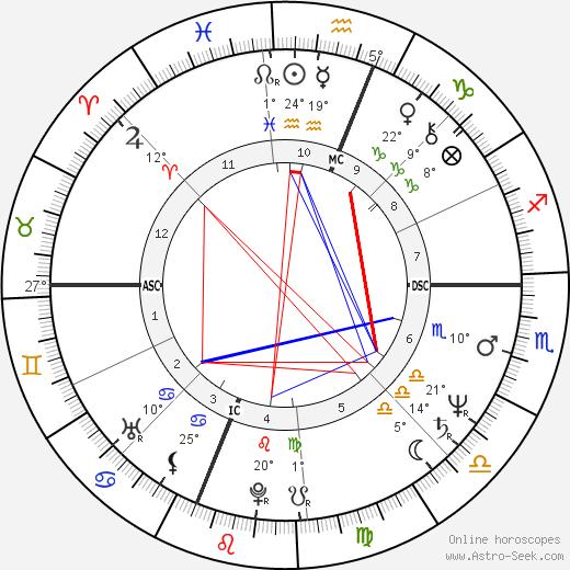 Will McEnaney birth chart, biography, wikipedia 2018, 2019