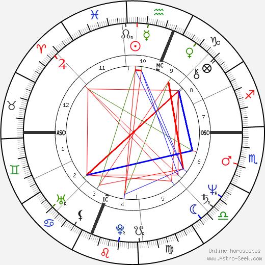 Will McEnaney astro natal birth chart, Will McEnaney horoscope, astrology