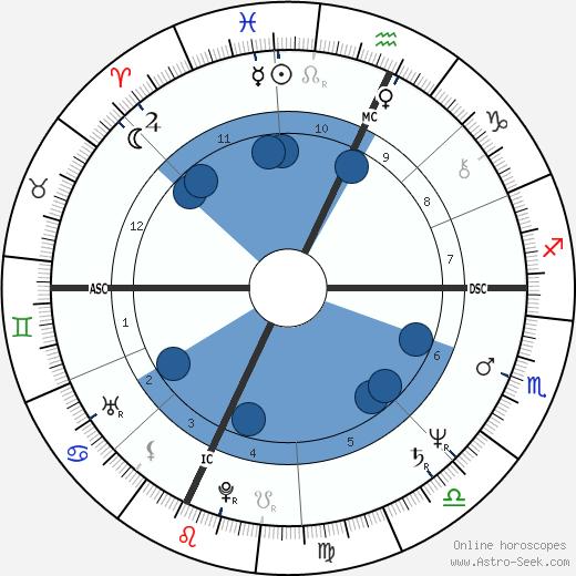 William Finn wikipedia, horoscope, astrology, instagram