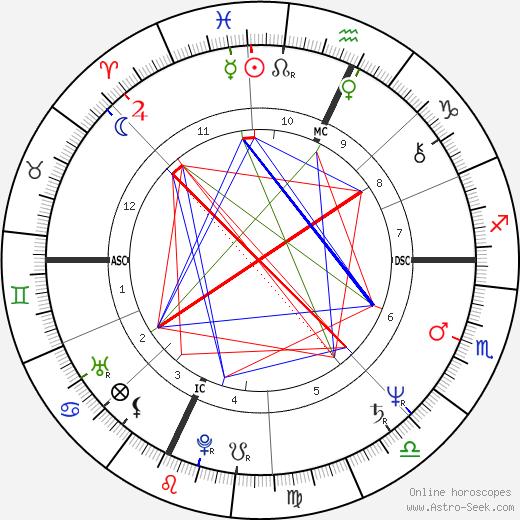 William Finn birth chart, William Finn astro natal horoscope, astrology