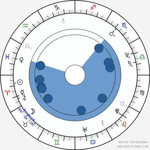 Alain Sarde wikipedia, horoscope, astrology, instagram