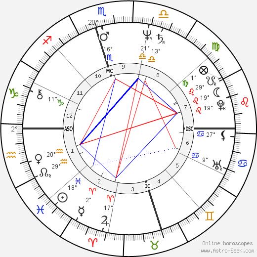 Amir Peretz birth chart, biography, wikipedia 2020, 2021