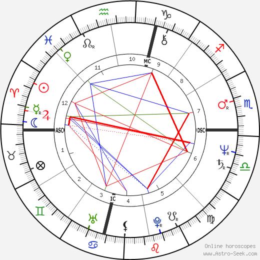 Anita Gevinson tema natale, oroscopo, Anita Gevinson oroscopi gratuiti, astrologia
