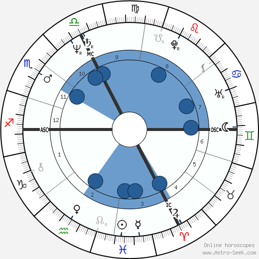 Bernard Weinstein wikipedia, horoscope, astrology, instagram