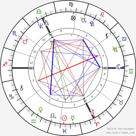 Bernard Weinstein tema natale, oroscopo, Bernard Weinstein oroscopi gratuiti, astrologia
