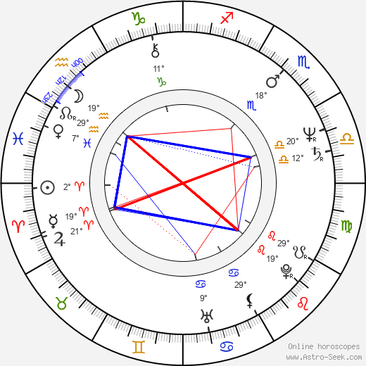 Bob Costas birth chart, biography, wikipedia 2019, 2020