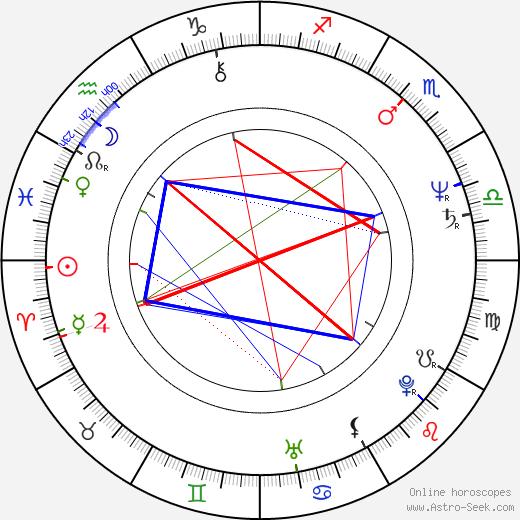 Bob Costas astro natal birth chart, Bob Costas horoscope, astrology