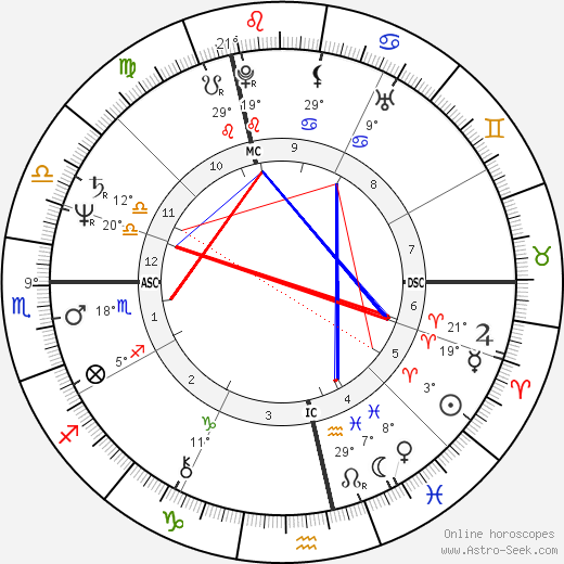 Catherine Alric birth chart, biography, wikipedia 2017, 2018