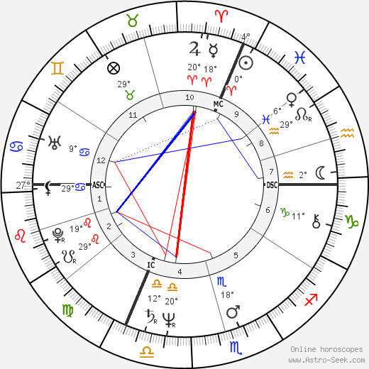 Christophe Malavoy birth chart, biography, wikipedia 2017, 2018