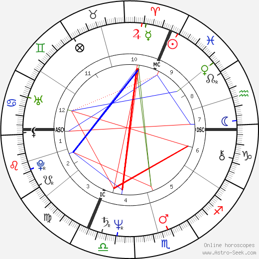 Christophe Malavoy astro natal birth chart, Christophe Malavoy horoscope, astrology