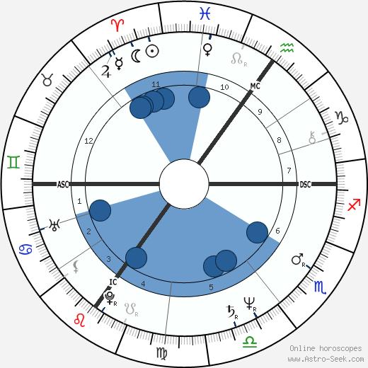 David Amess wikipedia, horoscope, astrology, instagram