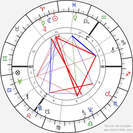 David Amess tema natale, oroscopo, David Amess oroscopi gratuiti, astrologia