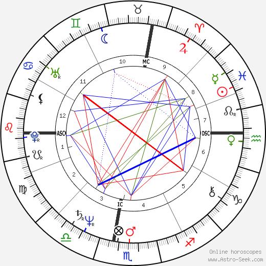 Deedee Mack tema natale, oroscopo, Deedee Mack oroscopi gratuiti, astrologia