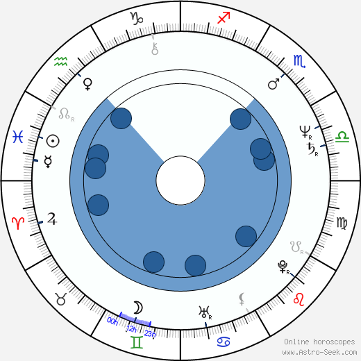Dermot Morgan wikipedia, horoscope, astrology, instagram