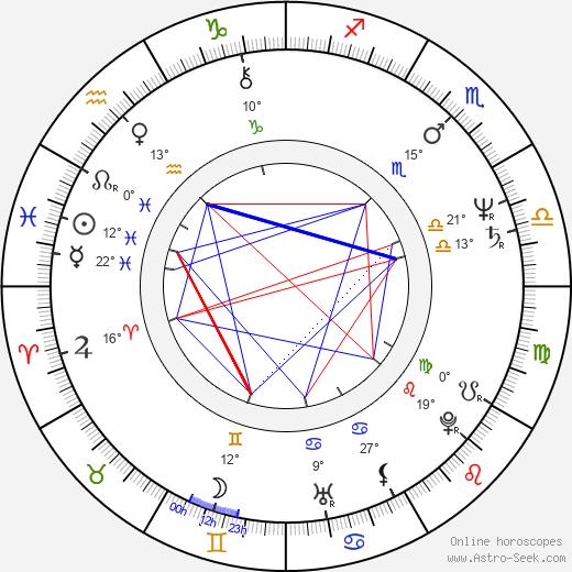 Dermot Morgan birth chart, biography, wikipedia 2019, 2020