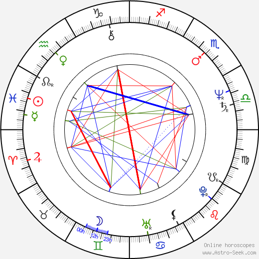 Dermot Morgan astro natal birth chart, Dermot Morgan horoscope, astrology